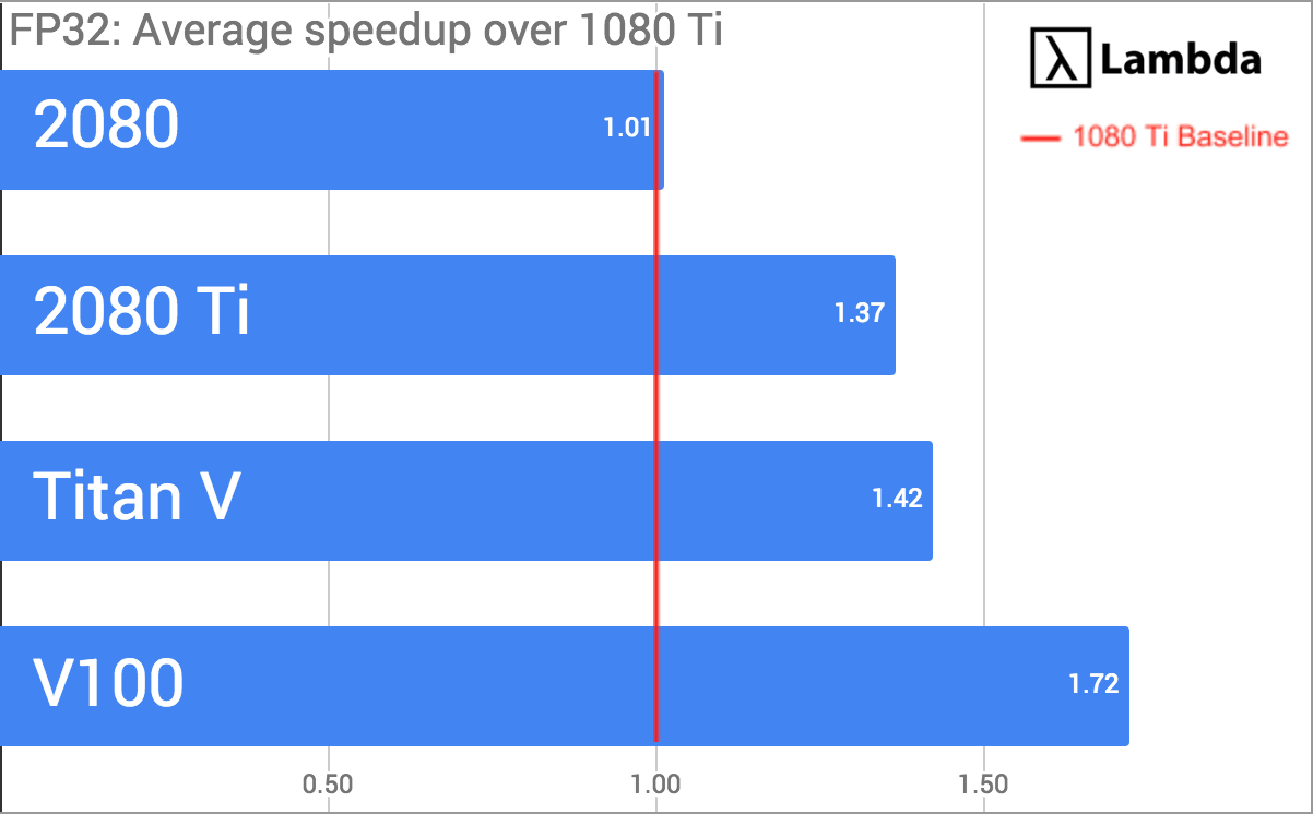 Compare the deep learning performance of NVIDIA RTX 2080 Ti