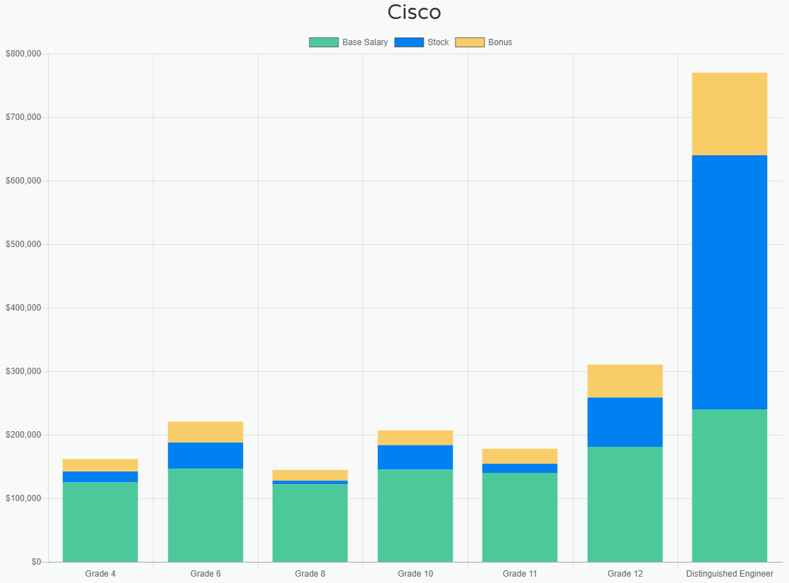 How much salary are gained by software engineers from major