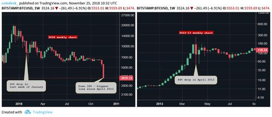 ビットコイン市場の安定化、更に多くの機関マネー必要=ゴールドマンサックスアナリスト
