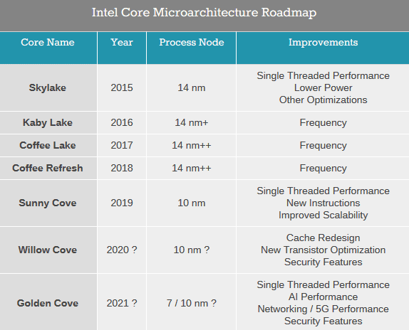 Intel announces next-generation CPU architecture 'Sunny Cove