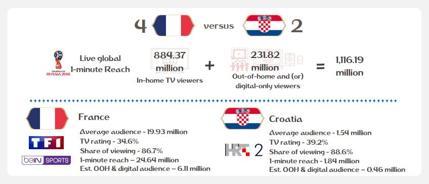 ef2ec1989e43c3 2018  FIFAワールドカップの総試合数は64試合で、生放送の平均視聴者数は1億9100万人。これは「それぞれの試合が世界的なTV番組に匹敵するコンテンツということ」とFIFA  ...