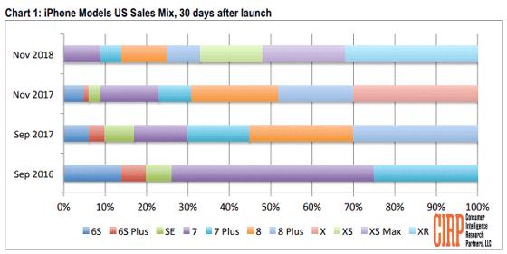 【スマホ】iPhone XRの登場でAndroidからの乗り換えユーザーが増加、「高価なiPhoneの需要は少ない」という報道を覆す結果も
