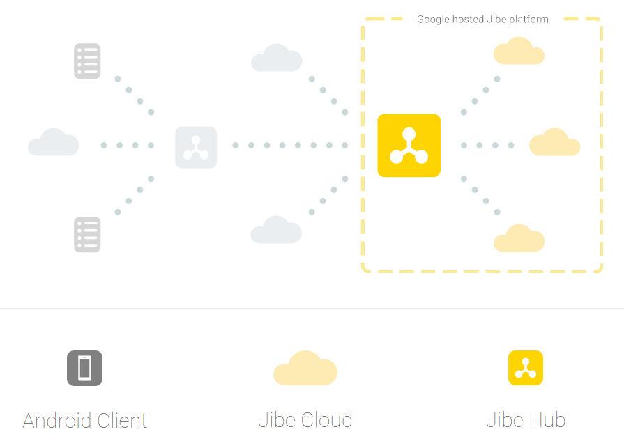 Google plans to make the next generation messaging standard 'RCS