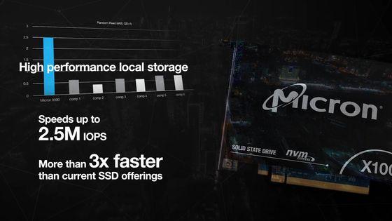 Kết quả hình ảnh cho Micron X100 SSD
