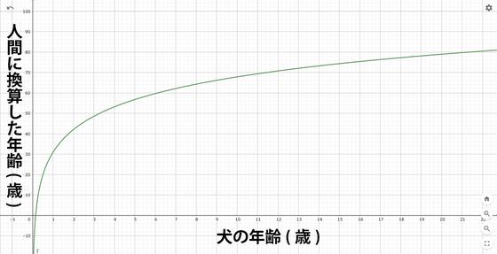【動物】犬の年齢を人間に換算する新しい公式が登場「16×loge(犬の年齢)+31=人間に換算した年齢」