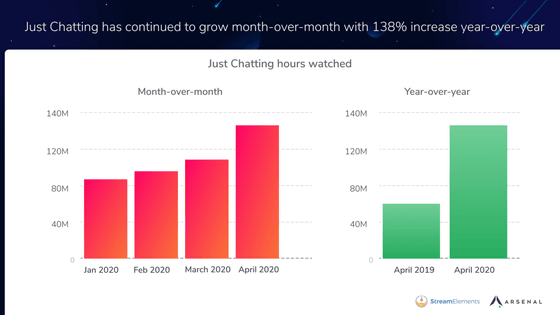 The Most Watched Just Chatting Twitch Streamers, September ...