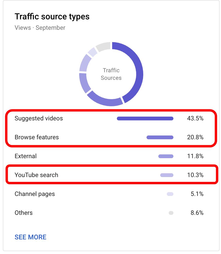 収益 激減 Youtube